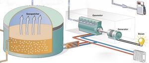 Biogasanlage Ausschnitt