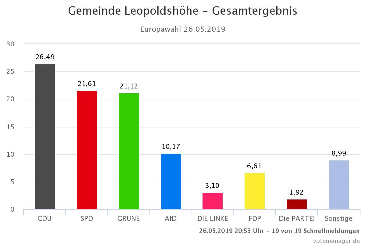 Europawahl Volt Ergebnisse